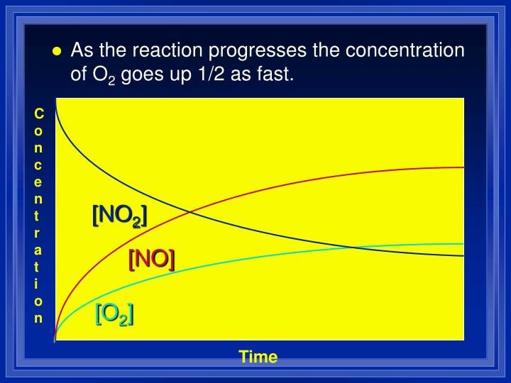 As the reaction progresses the concentration of O