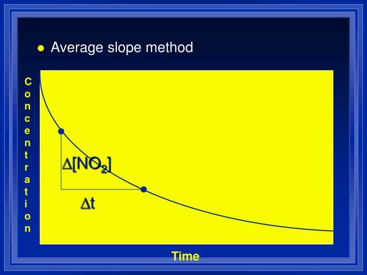Average slope method