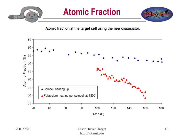 Atomic Fraction