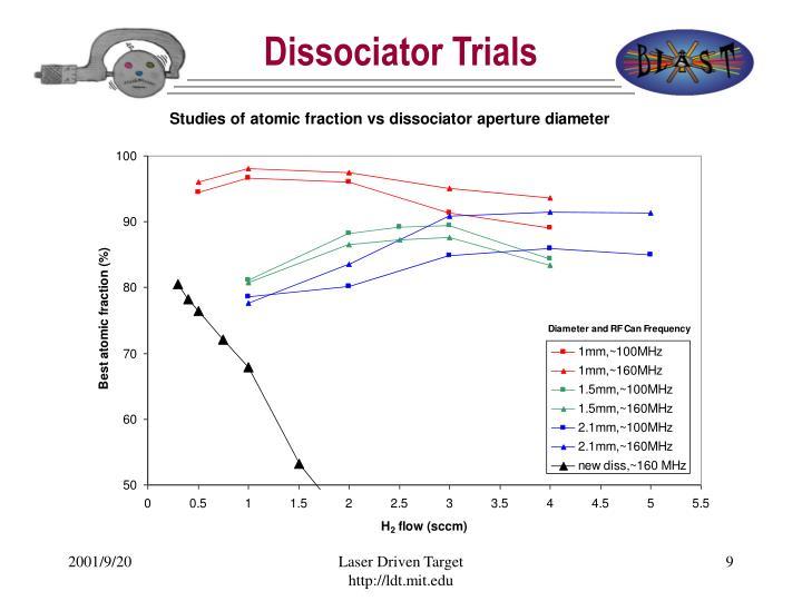 Dissociator Trials