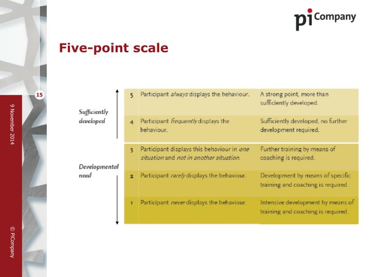Five-point scale