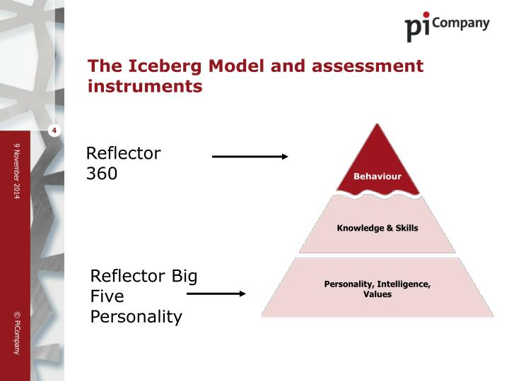 The Iceberg Model and assessment instruments