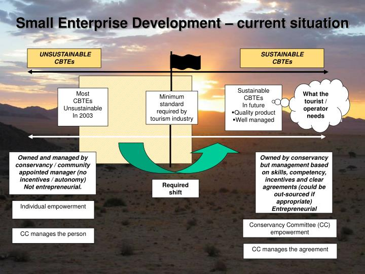 Small Enterprise Development – current situation