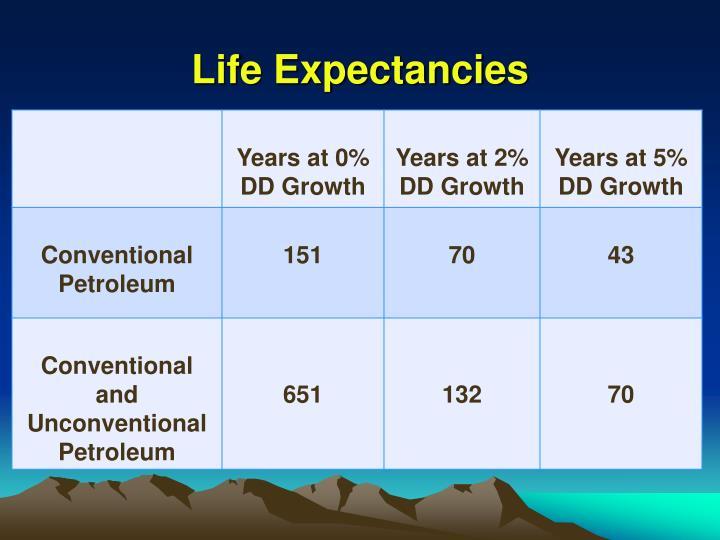 Life Expectancies