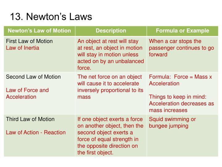 13. Newton's Laws