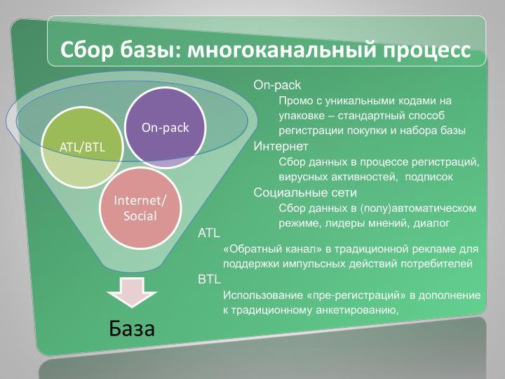 Сбор базы: многоканальный процесс