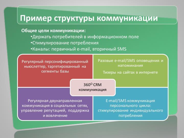 Пример структуры коммуникации