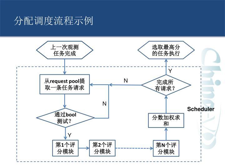 分配调度流程示例