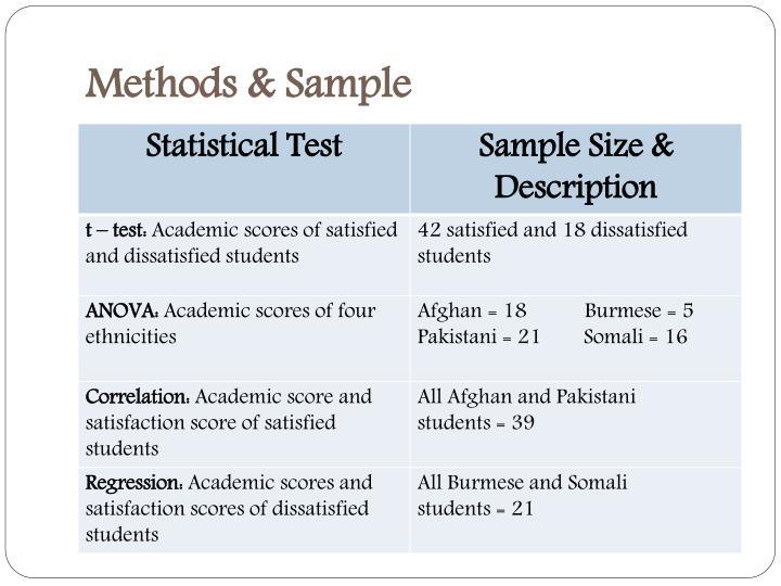 Methods & Sample