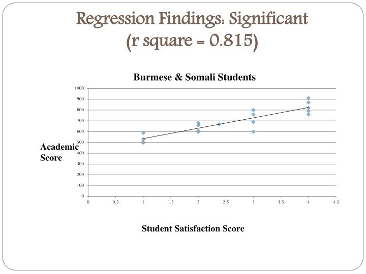 Regression Findings: Significant