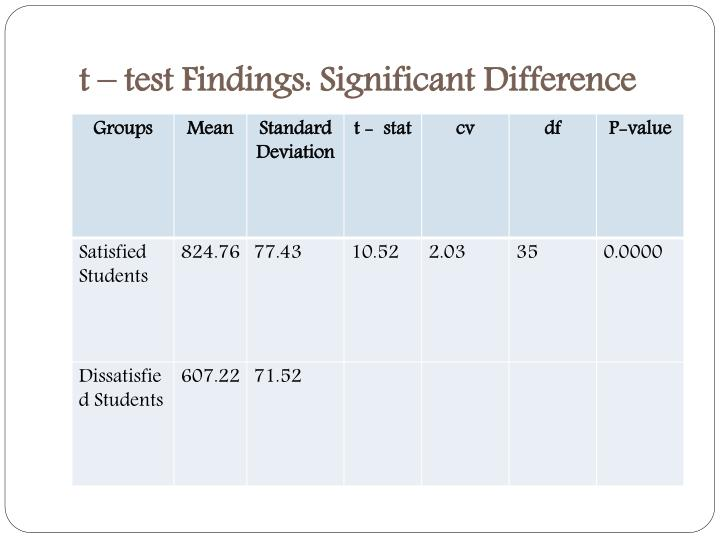 t – test Findings: Significant Difference