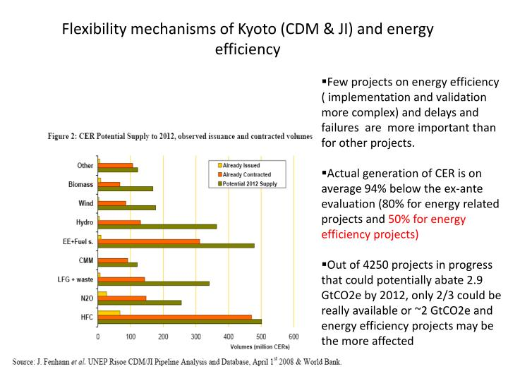 Flexibility mechanisms of kyoto cdm ji and energy efficiency