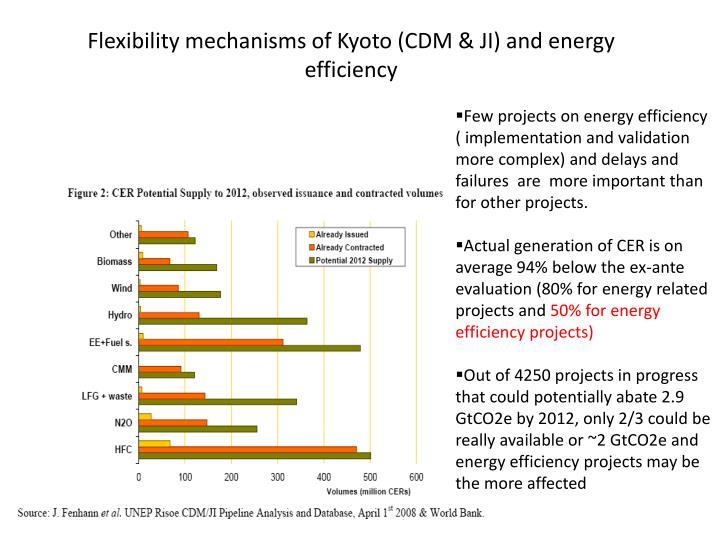 Flexibility mechanisms of Kyoto (CDM & JI) and energy efficiency