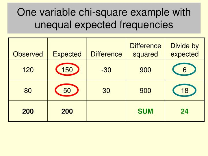 One variable chi-square example with unequal expected frequencies