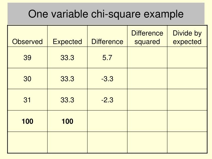 One variable chi-square example
