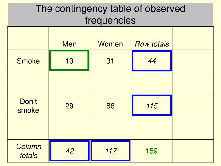The contingency table of observed frequencies