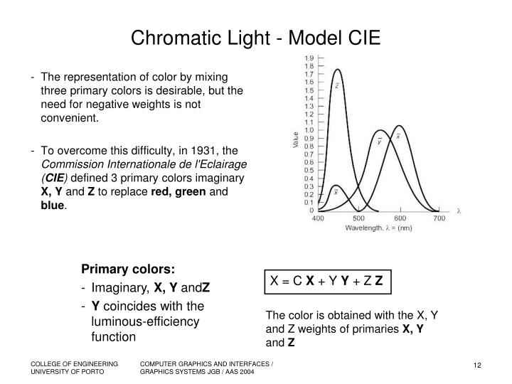 Chromatic Light - Model CIE