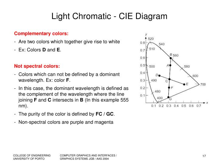 Light Chromatic - CIE Diagram