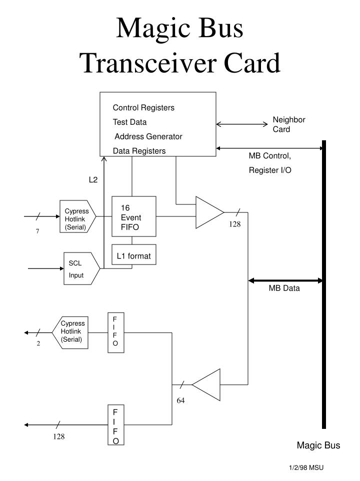 Magic bus transceiver card