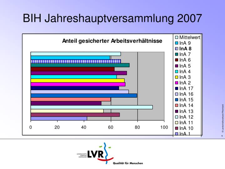 BIH Jahreshauptversammlung 2007