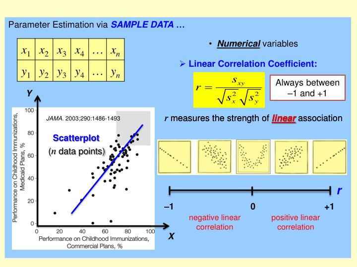 Parameter Estimation via