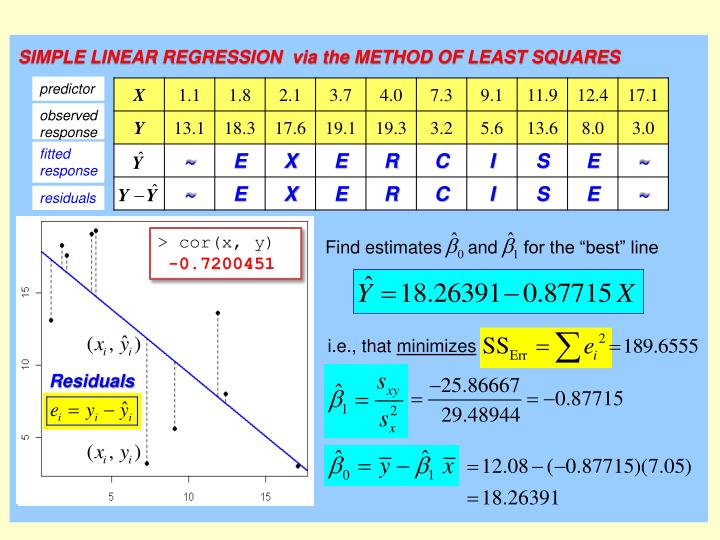 SIMPLE LINEAR REGRESSION  via the METHOD OF LEAST SQUARES