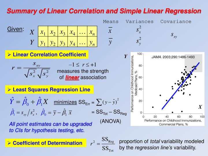 Summary of Linear Correlation and Simple Linear Regression