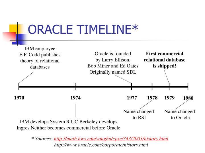 ORACLE TIMELINE*