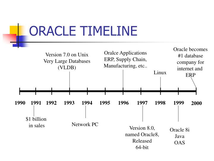 ORACLE TIMELINE