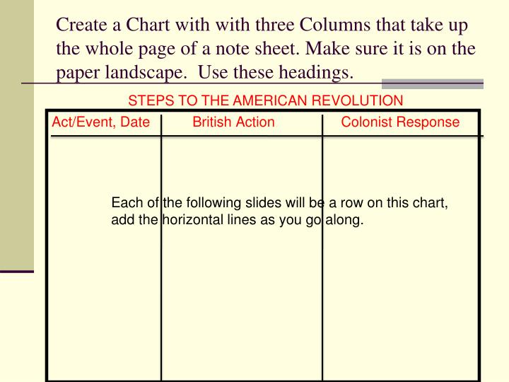 Create a Chart with with three Columns that take up the whole page of a note sheet. Make sure it is on the paper landscape.  Use these headings.
