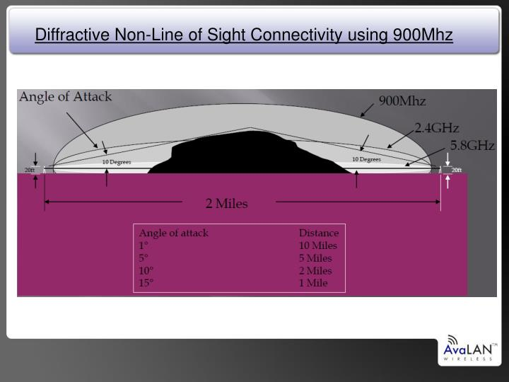 Diffractive Non-Line of Sight Connectivity using 900Mhz
