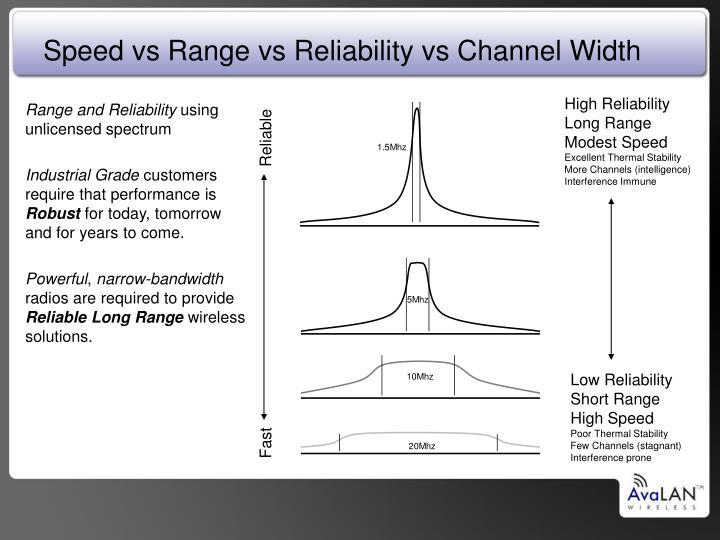 Speed vs Range vs Reliability vs Channel Width