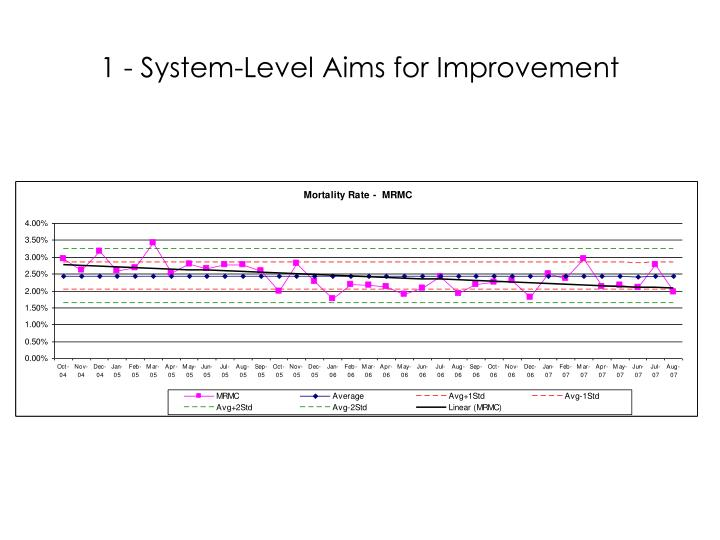 1 - System-Level Aims for Improvement