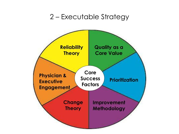 2 – Executable Strategy