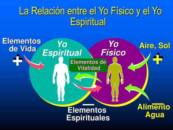 La Relación entre el Yo Físico y el Yo Espiritual