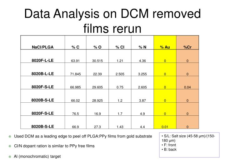 data analysis on dcm removed films rerun