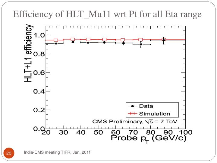Efficiency of HLT_Mu11 wrt Pt for all Eta range