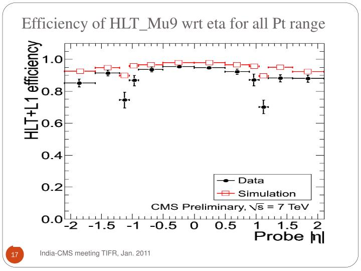Efficiency of HLT_Mu9 wrt eta for all Pt range