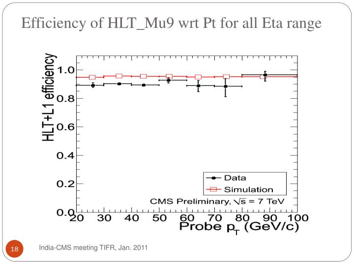 Efficiency of HLT_Mu9 wrt Pt for all Eta range