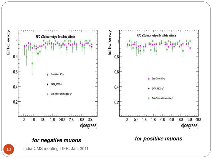 for positive muons