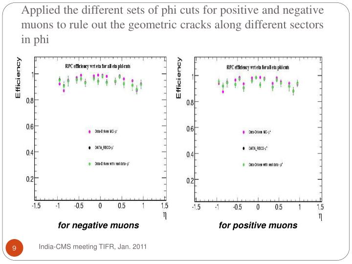 Applied the different sets of phi cuts for positive and negative