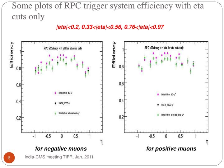 Some plots of RPC trigger system efficiency with eta cuts only