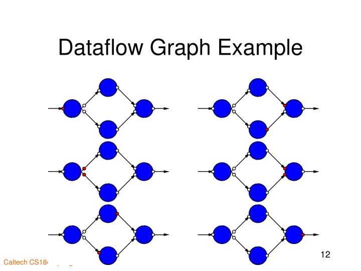 Dataflow Graph Example