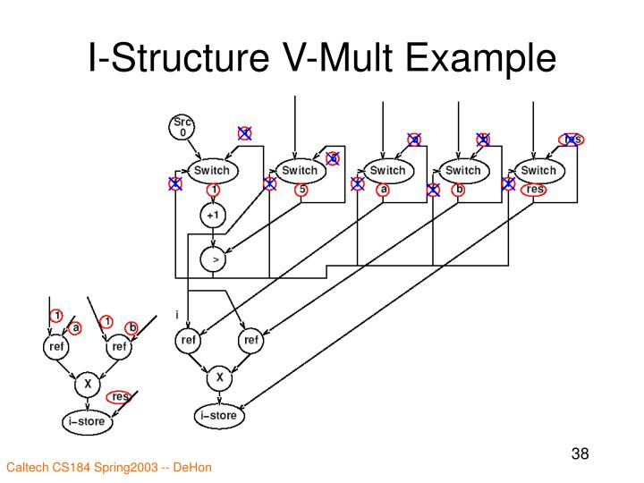 I-Structure V-Mult Example