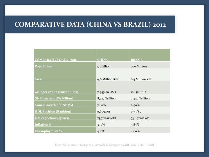 COMPARATIVE DATA (CHINA VS BRAZIL) 2012