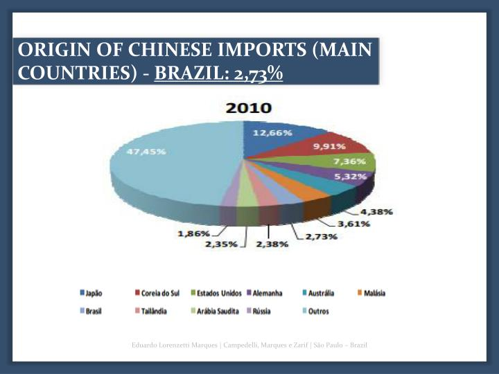 ORIGIN OF CHINESE IMPORTS (MAIN COUNTRIES) -