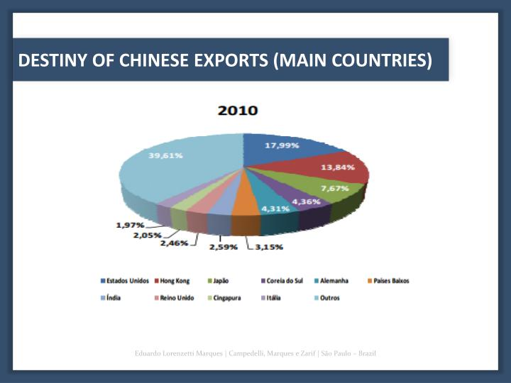 DESTINY OF CHINESE EXPORTS (MAIN COUNTRIES)