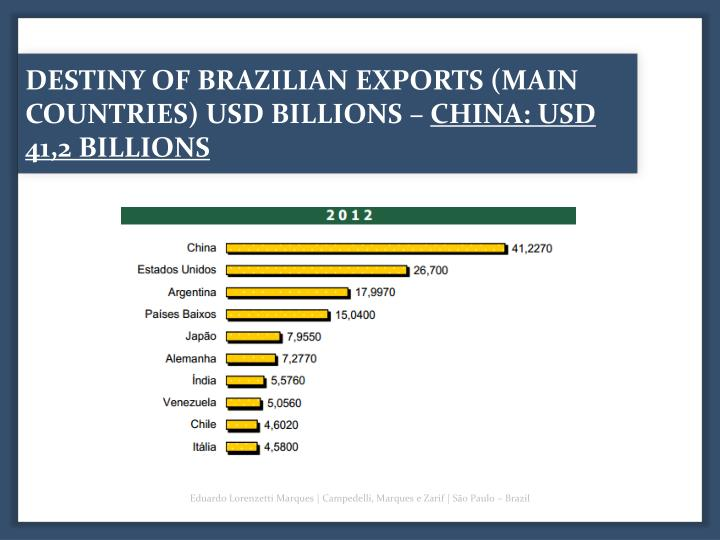DESTINY OF BRAZILIAN EXPORTS (MAIN COUNTRIES) USD BILLIONS –