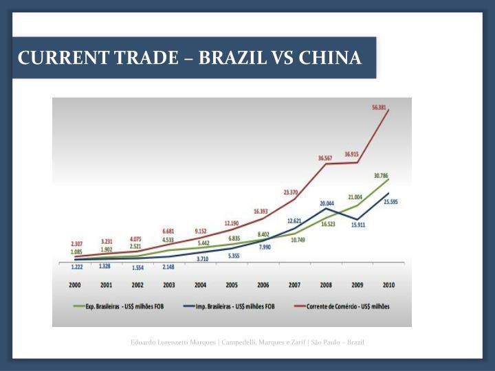 CURRENT TRADE – BRAZIL VS CHINA