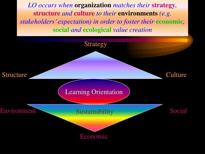 LO occurs when